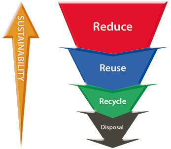 Sustainable Practices - Waste Hierarchy - Reduce, Reuse, Recycle