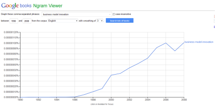 BMI ngram viewer